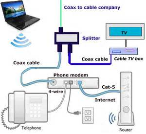 similiar hook router to modem time warner cable keywords connecting tv and modem a splitter time warner cable review