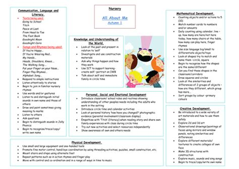 All About Me Early Years Medium Term Planning By Carly24