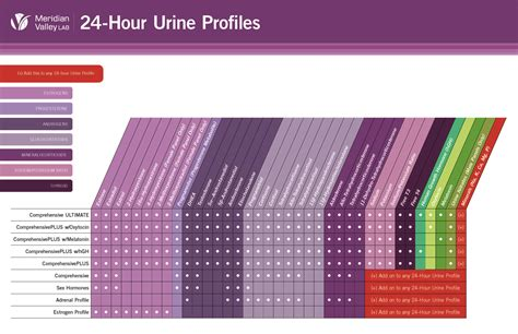 meridian valley  hour urine panel instruction