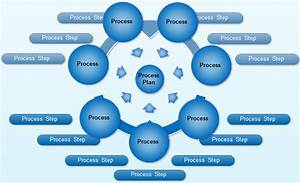 Human Resource Planning Process Flowchart