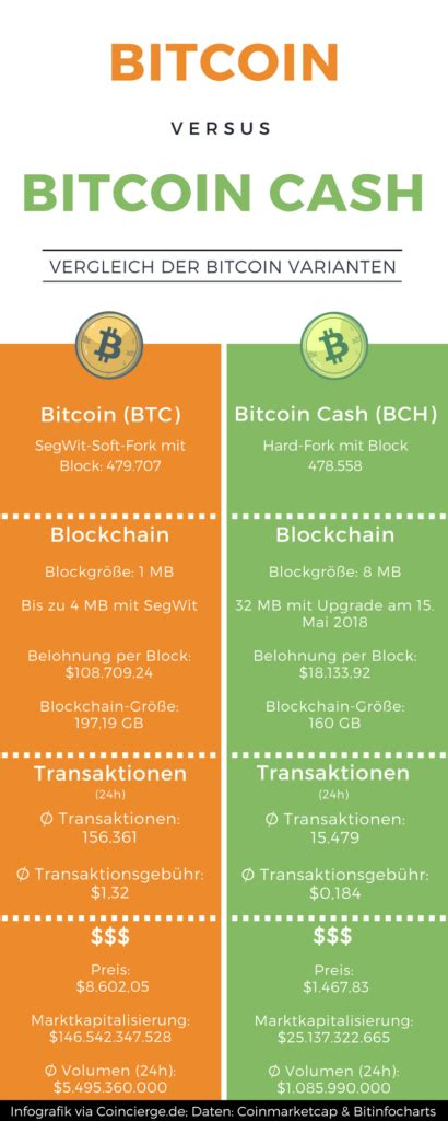 (they're massive customer base is probably a big reason why the price of bitcoin is approaching $20k). Bitcoin versus Bitcoin Cash Infografik - Coincierge.de | Bitcoin-Blog