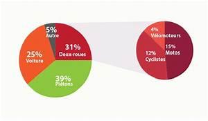 Nombre De Mort Sur La Route : european commission press releases press release statistiques de la s curit routi re pour ~ Medecine-chirurgie-esthetiques.com Avis de Voitures
