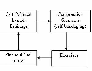 Complete Decongestive Therapy In The Treatment Of
