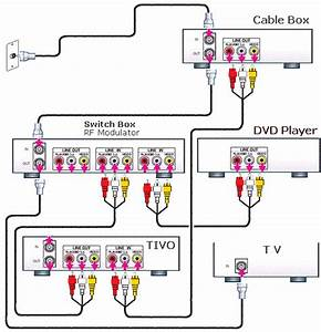 Tivo Tv Dvd Switcher Hookup Diagram