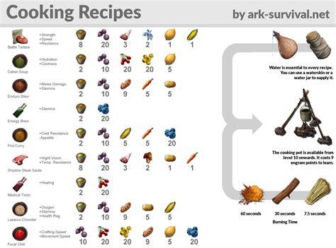 spickzettel ark survival evolved