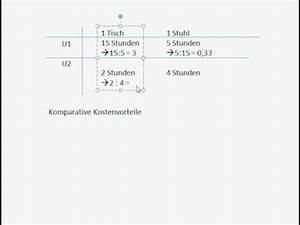 Komparativer Kostenvorteil Berechnen : konomie in 90 sekunden david ricardo und die komparat doovi ~ Themetempest.com Abrechnung