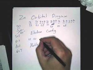 Orbital Diagram Of Zinc  Zn   Electron Configuration  And