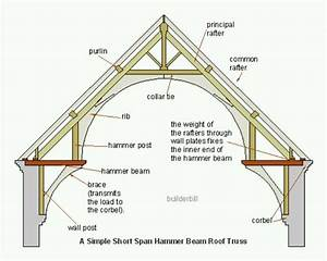 Hammer Beam Roof Construction Diagram  The Curved Beam Is