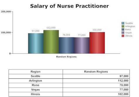 nurse practitioner salary salary  nurse practitioner