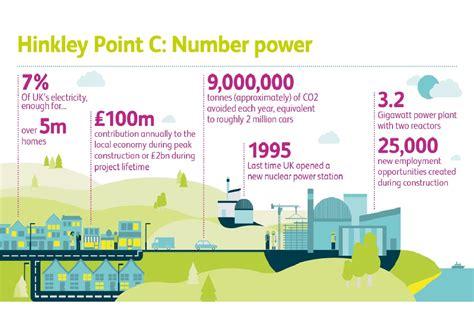 Hinkley Point C - News stories - GOV.UK