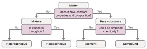 phases  classification  matter chemistry
