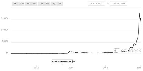 The bitcoin hashrate chart 2012 provides the bitcoin hashrate history and bitcoin global hashrate for the year of 2012. The Winklevoss twins may have lost A LOT of money on Bitcoin