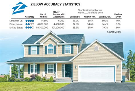 Zillow : How Accurate Are Zillow's 'zestimates'?
