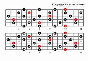 E7 Arpeggio Patterns And Fretboard Diagrams For Guitar