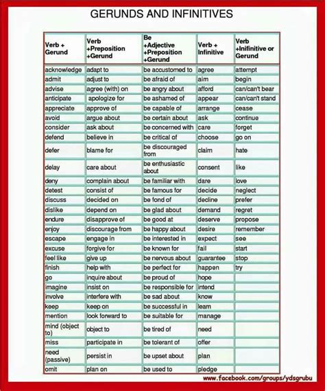 80 Best English Gerunds & Infinives Images On Pinterest  English Grammar, English Language And