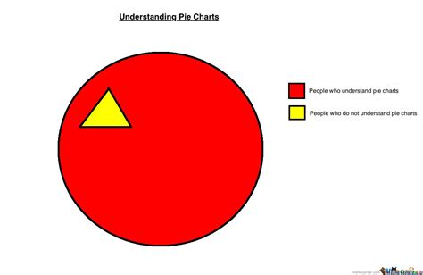Chart Meme - understanding pie charts by colmulhall meme center