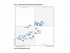 Emc named a leader in gartner magic quadrant for ecm emc for Gartner magic quadrant document management