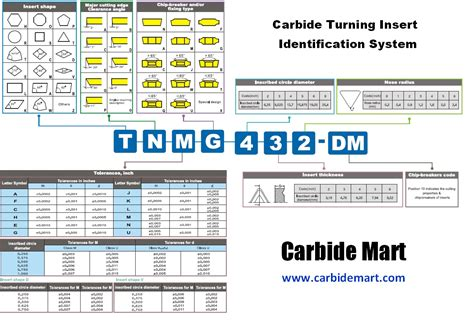 cutting tool identification systems  carbide mart