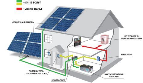 Современные солнечные электростанции .