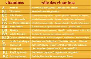 tableau des vitamines astuce sante pinterest With quelle couleur dans les toilettes 8 ce que votre caca dit sur votre sante