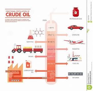 Distillazione Frazionata Del Diagramma Del Petrolio