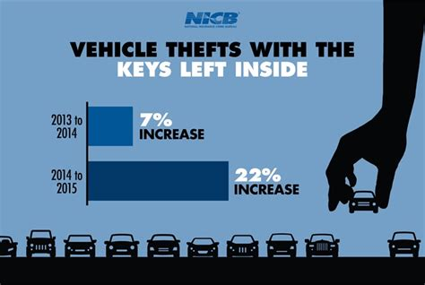 crime bureau left in vehicles spurring more thefts top