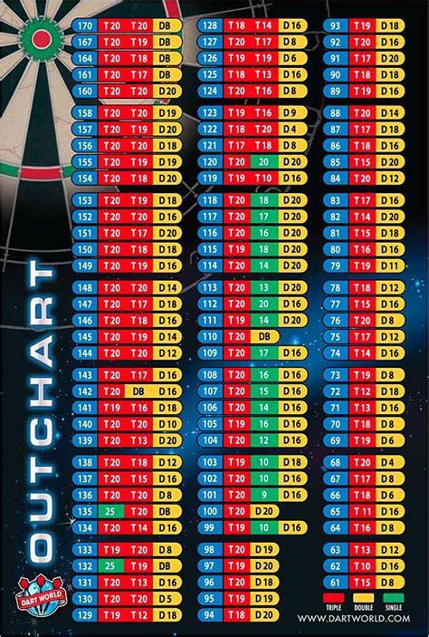 dart world  chart wall poster darts game dart