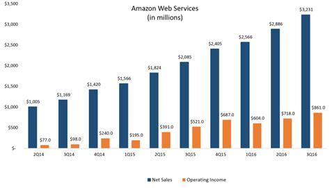 amazon web services  quarter sales climb