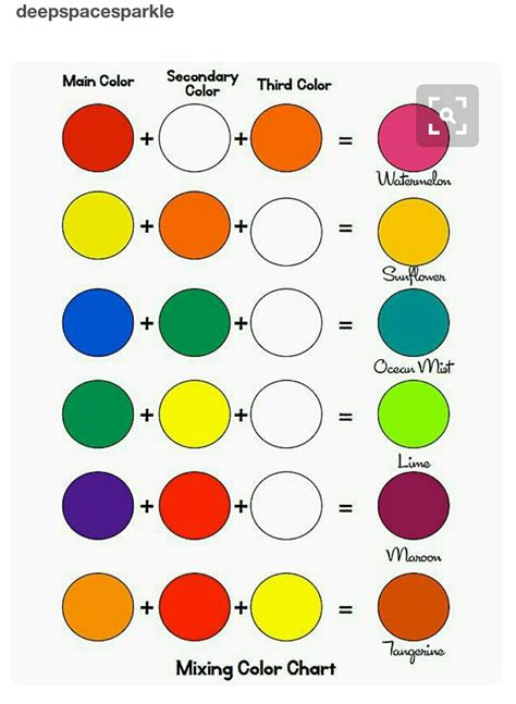 by pallavi acrylics in 2019 color mixing chart color mixing chart acrylic color