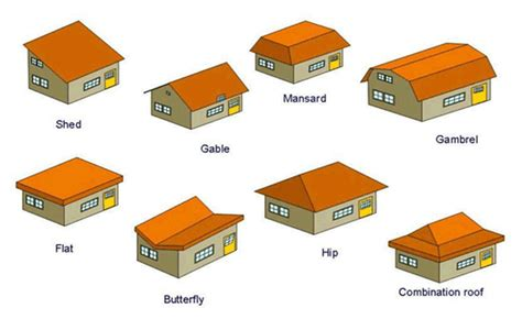 Hip Shaped Roof by Different Types Of Roof Shapes America Top 10