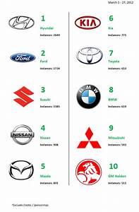Top 10 Car Manufacturers on Radio AirCheck