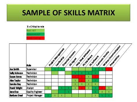 training  analysis skills auditing evaluation