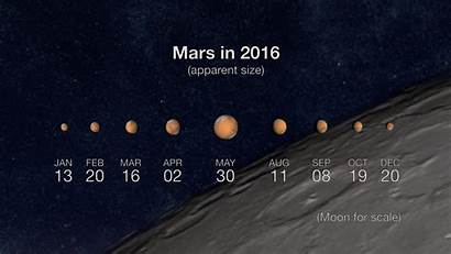 Mars Earth Closest Approach June Than Its