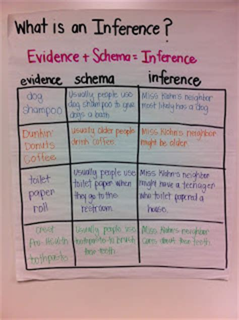 Made In The Shade In 2nd Grade {free} Pete The Cat Inference Log And Inferring Ideas
