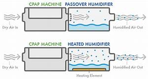 How Cpap Humidifiers Improve Your Cpap Therapy