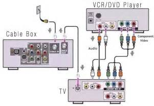 similiar samsung dvd wiring diagram keywords over ether wiring diagram on wiring diagram for cable box to tv dvd