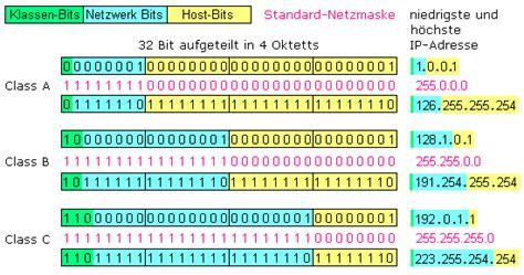 ipv adressierung im internet