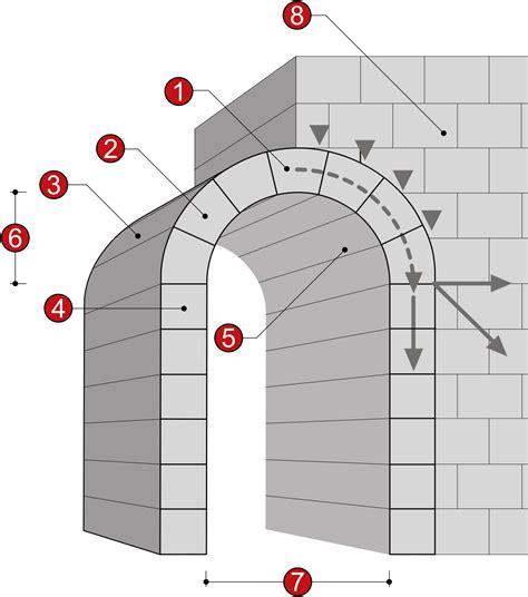Volta (architettura) Wikipedia