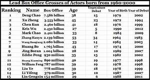 [Feature] Box Office Kings and Queens in China – Two CEnts