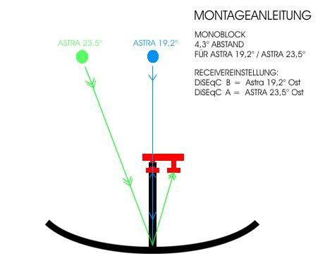 hotbird einstellen winkel monoblock single lnb astra 19 2 176 astra 23 5 176