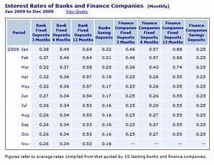 Singapore Savings Account Rates: Pre-2010 Singapore Bank ...