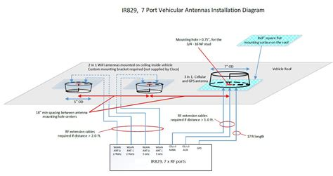 Digital Antenna With Lifier Installation Diagram For A Pre by Cisco Ir829 Industrial Integrated Services Router Hardware