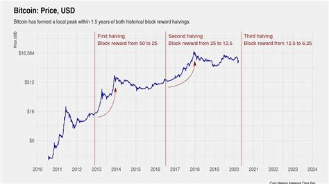 The average btc block generation interval is 10 minutes, so that btc halving occurs every 4 years. 1 Bitcoin Halving Countdown & Date ETA (BTC Clock)
