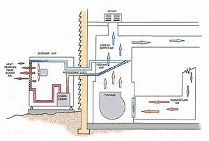 A Diagram Of How Ac Works