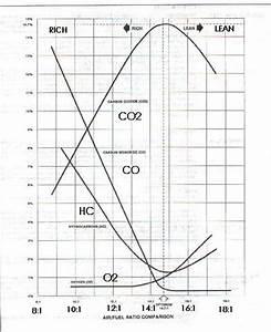 Diagram Courtesy Of Mpsi Emission Control Training Manual