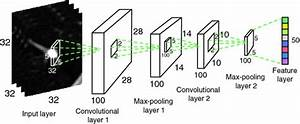 Convolutional Neural Networks for Lung Nodule ...