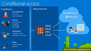 Conditional Access In The Azure Classic Portal