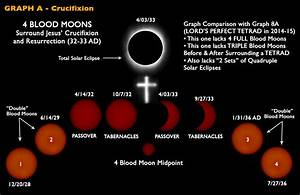 HUNTERS BLOOD MOON…THE MEANING BEHIND THE SPIRITUAL TETRAD ...