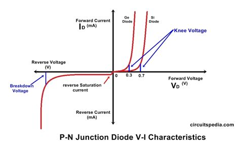 Semiconductor Junction Diode Working