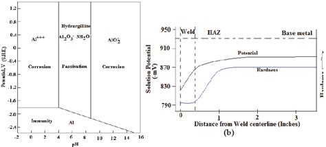 Diagram For Aluminum by A Pourbaix Diagram For Aluminium With Areas Representing